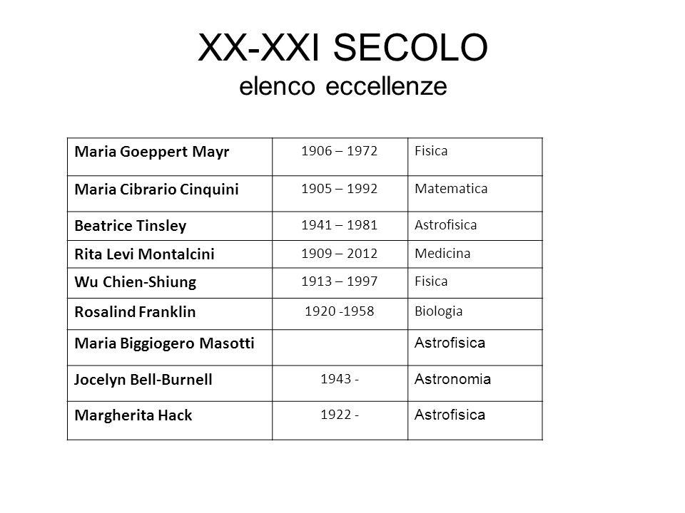 XX-XXI SECOLO elenco eccellenze
