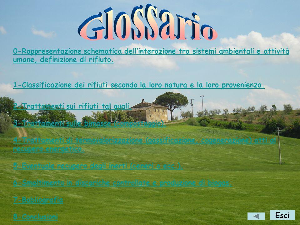 Glossario 0-Rappresentazione schematica dell'interazione tra sistemi ambientali e attività umane, definizione di rifiuto.