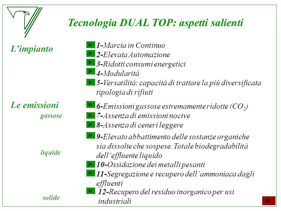 Tecnologia DUAL TOP: aspetti salienti