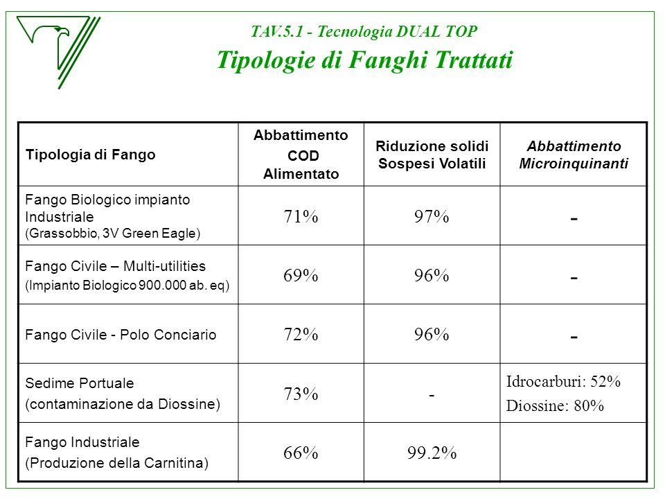 TAV.5.1 - Tecnologia DUAL TOP Tipologie di Fanghi Trattati