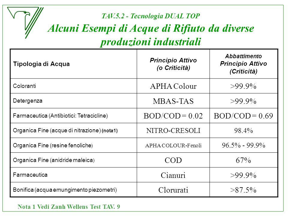 APHA Colour >99.9% MBAS-TAS BOD/COD = 0.02 BOD/COD = 0.69 COD 67%