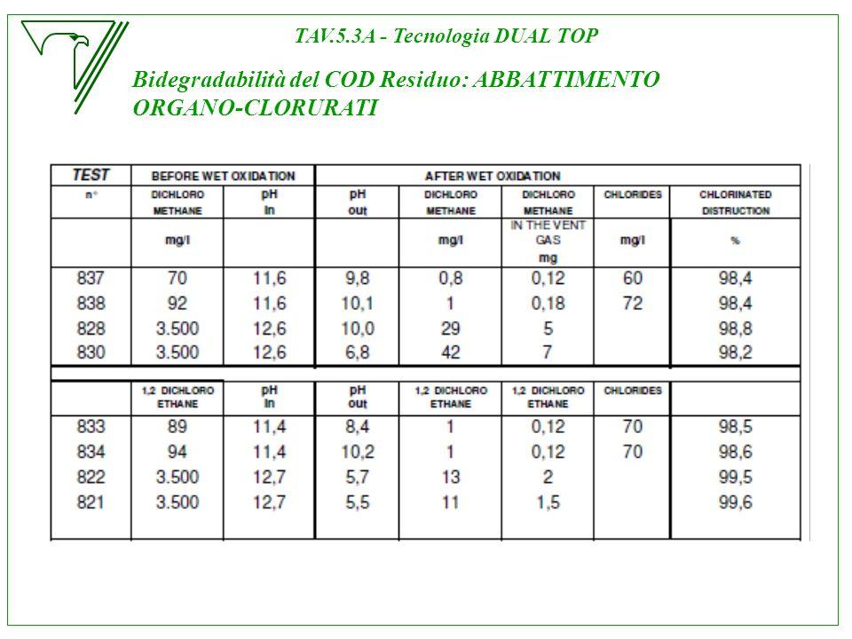 TAV.5.3A - Tecnologia DUAL TOP
