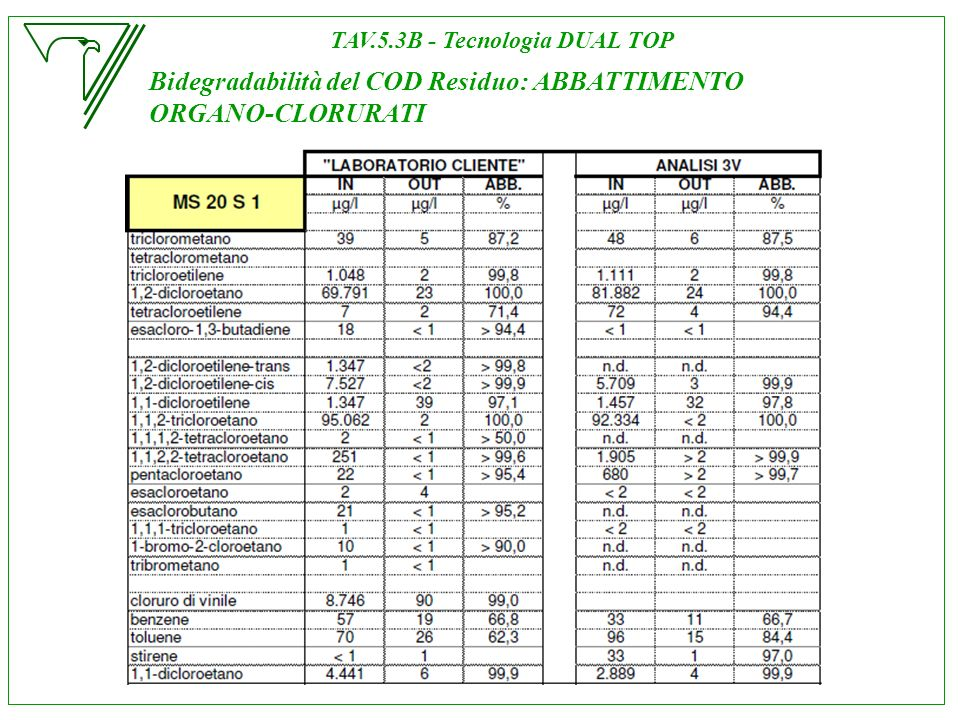 TAV.5.3B - Tecnologia DUAL TOP