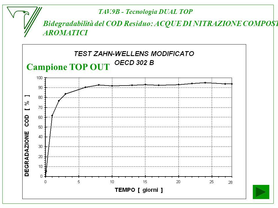 TAV.9B - Tecnologia DUAL TOP