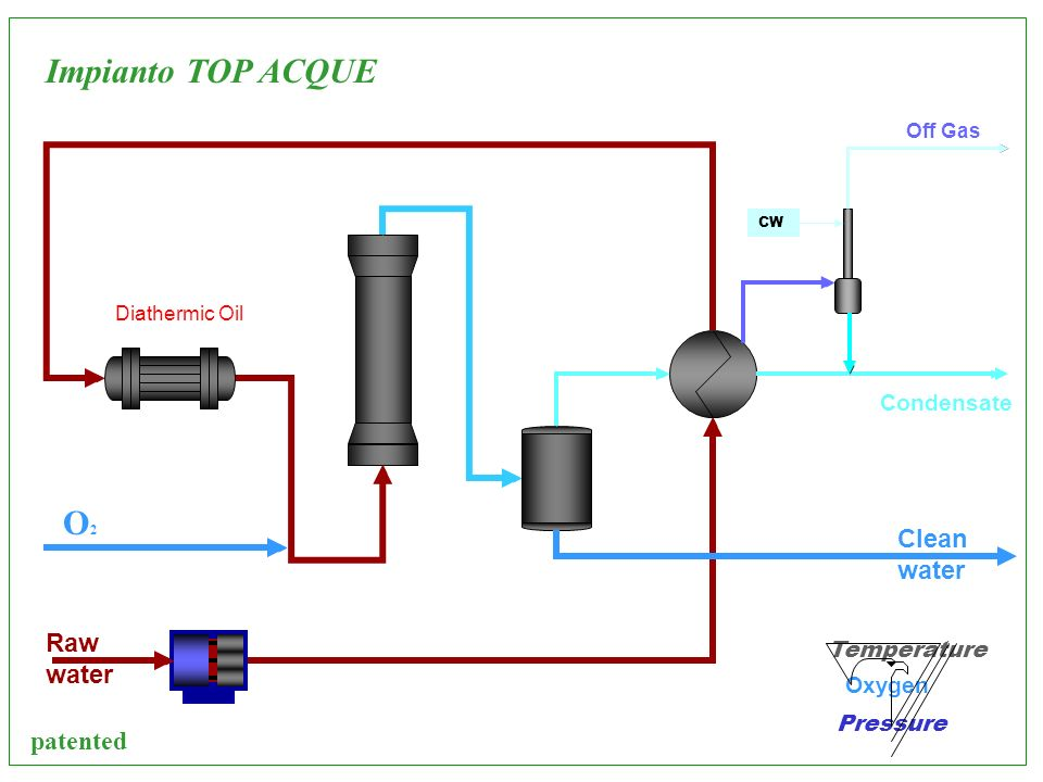 Impianto TOP ACQUE O2 Clean water Raw water patented Condensate