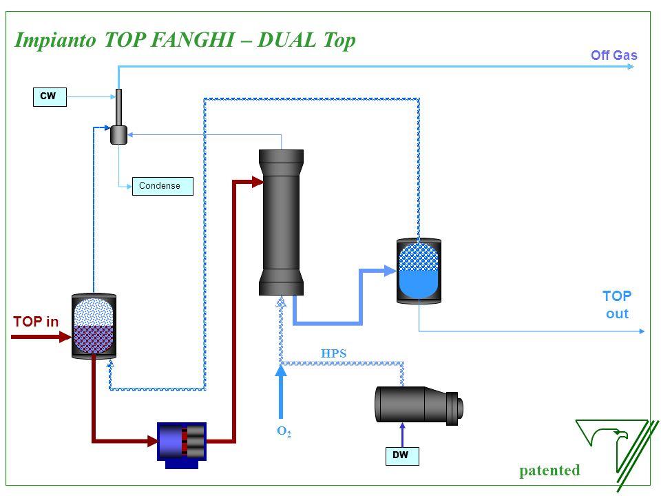 Impianto TOP FANGHI – DUAL Top