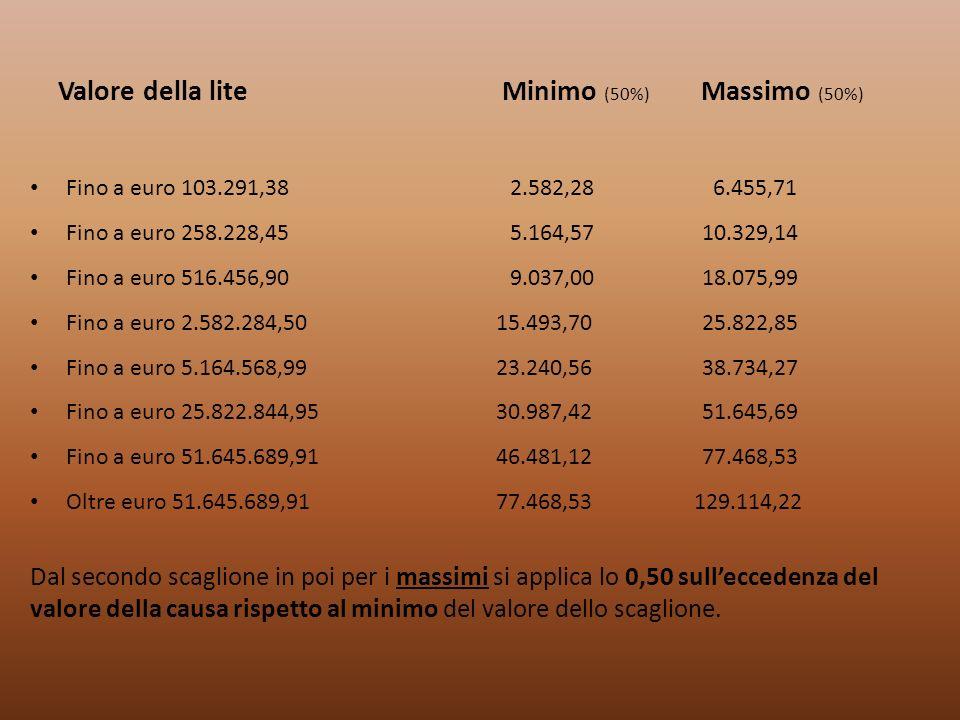 Valore della lite Minimo (50%) Massimo (50%)