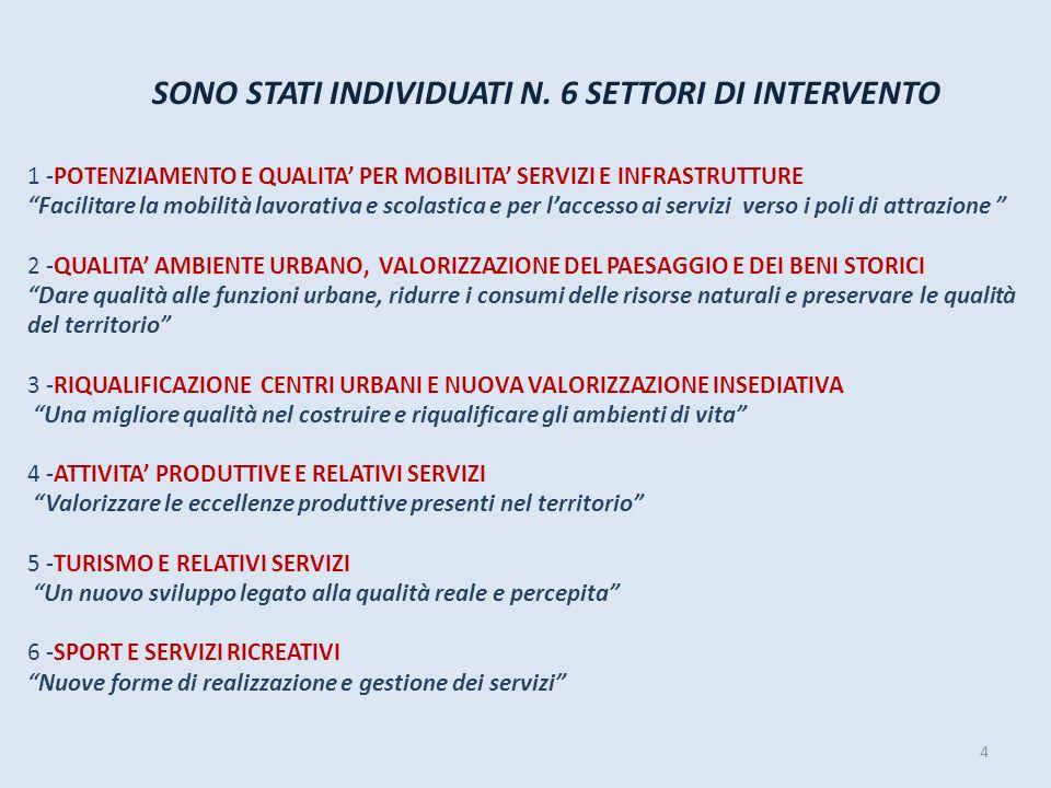 SONO STATI INDIVIDUATI N. 6 SETTORI DI INTERVENTO