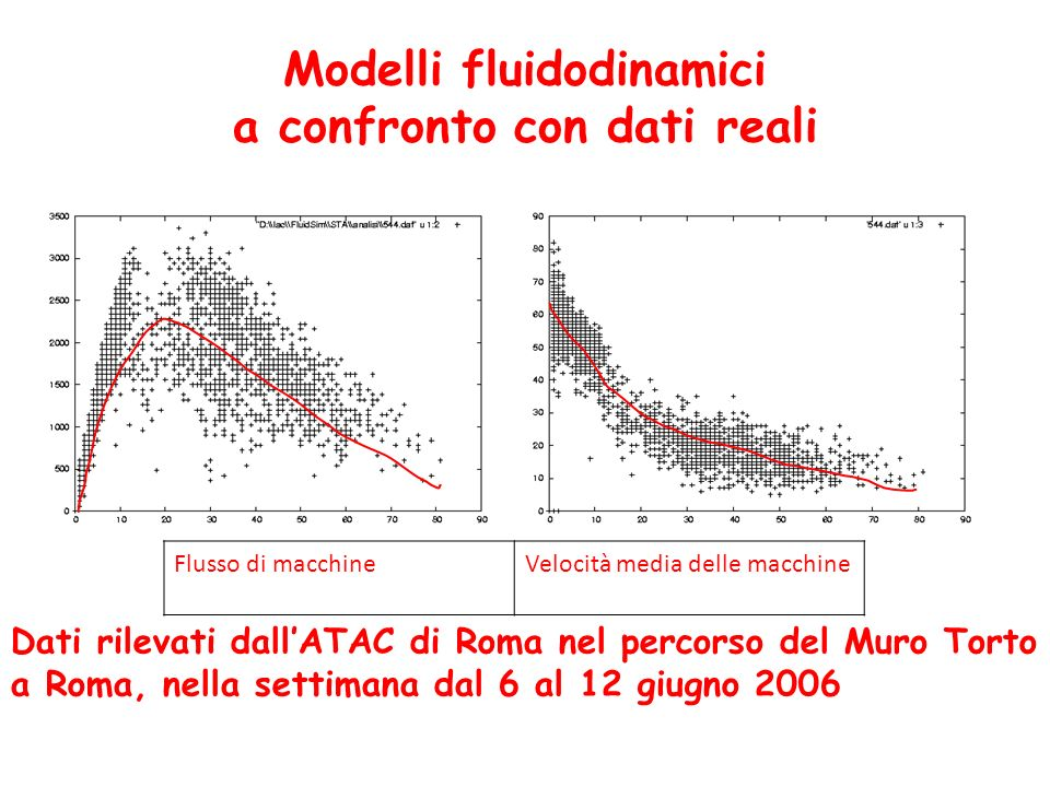 Modelli fluidodinamici a confronto con dati reali