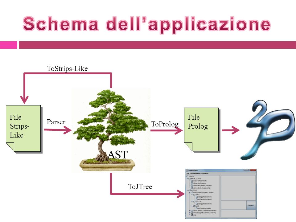 Schema dell'applicazione