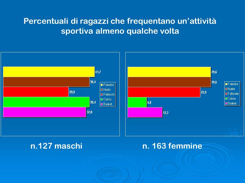 Percentuali di ragazzi che frequentano un'attività sportiva almeno qualche volta