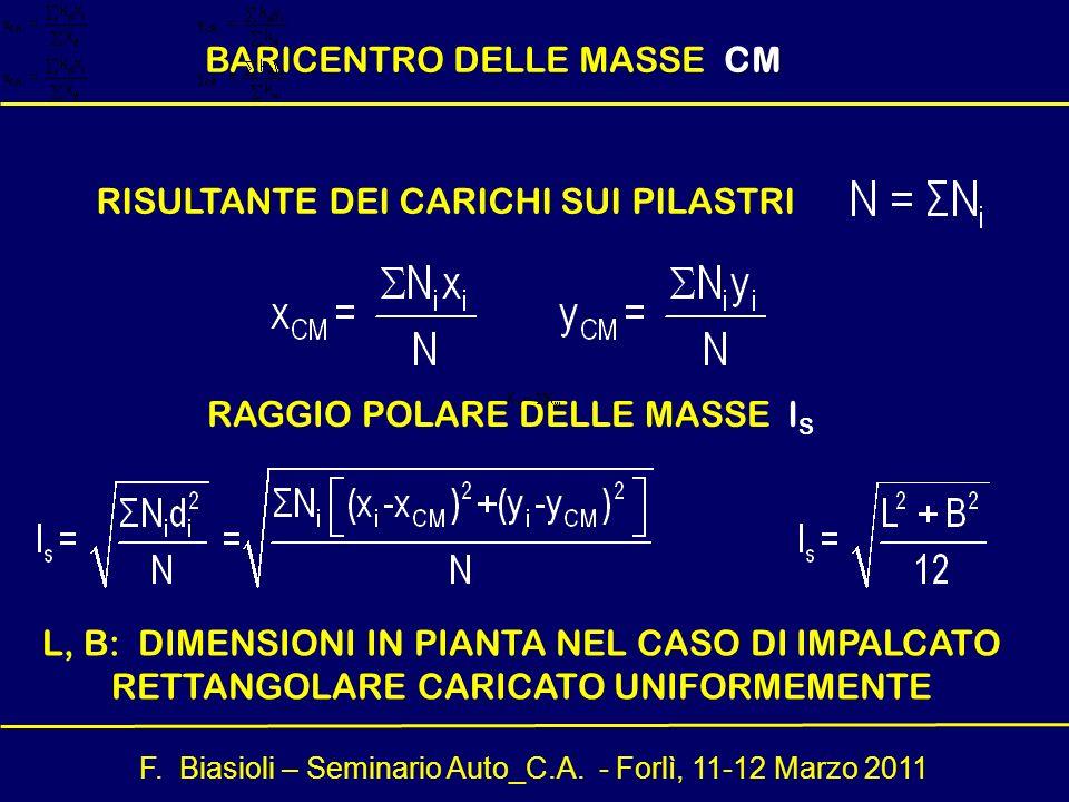 BARICENTRO DELLE MASSE CM