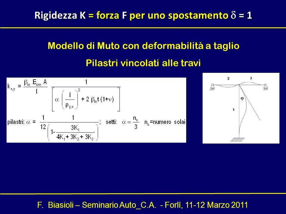 Rigidezza K = forza F per uno spostamento d = 1