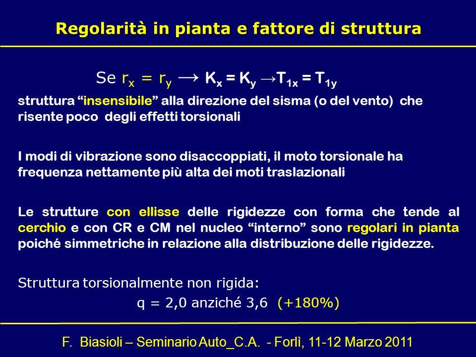 Regolarità in pianta e fattore di struttura
