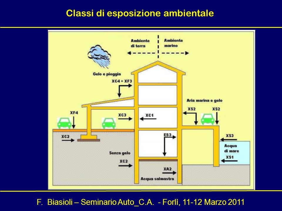 Classi di esposizione ambientale
