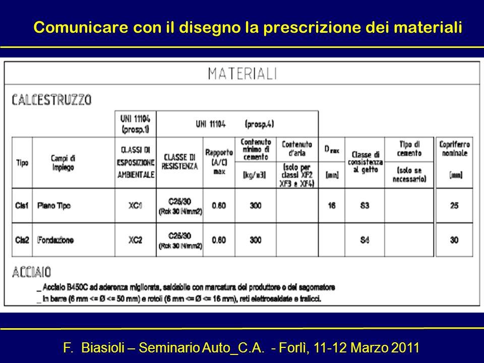 Comunicare con il disegno la prescrizione dei materiali