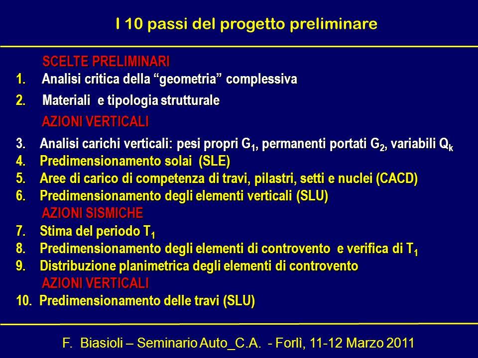 I 10 passi del progetto preliminare