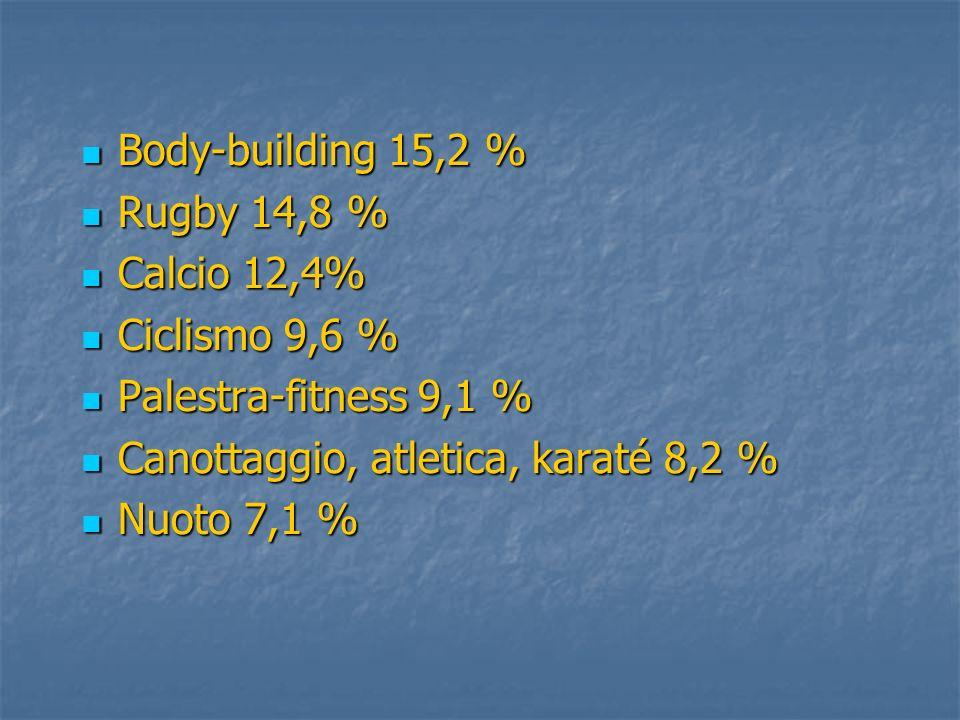 Body-building 15,2 %Rugby 14,8 % Calcio 12,4% Ciclismo 9,6 % Palestra-fitness 9,1 % Canottaggio, atletica, karaté 8,2 %