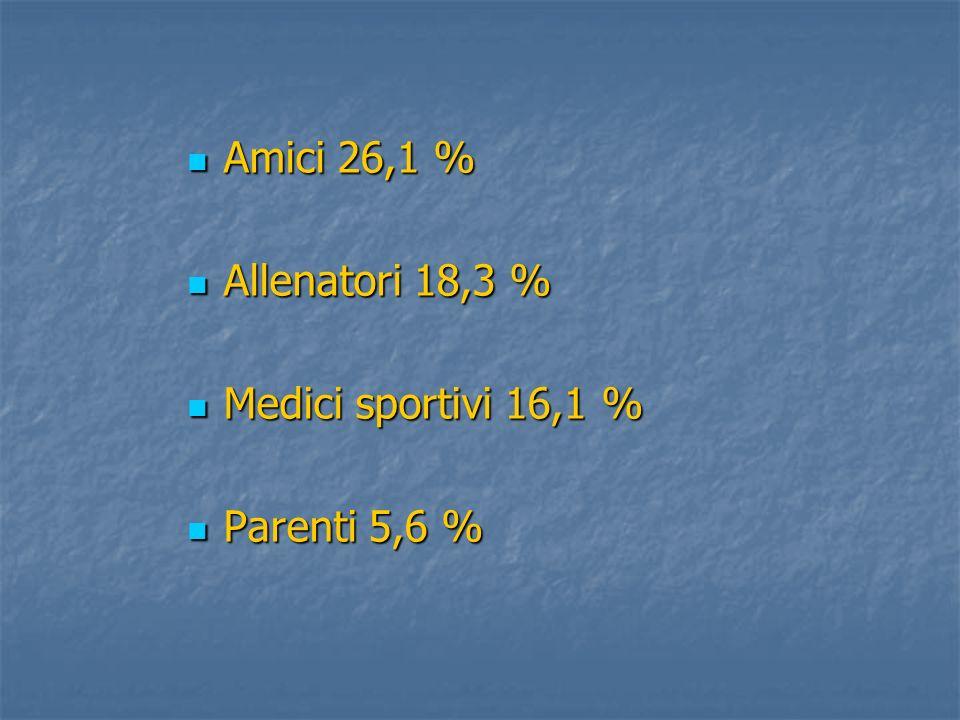Amici 26,1 % Allenatori 18,3 % Medici sportivi 16,1 % Parenti 5,6 %