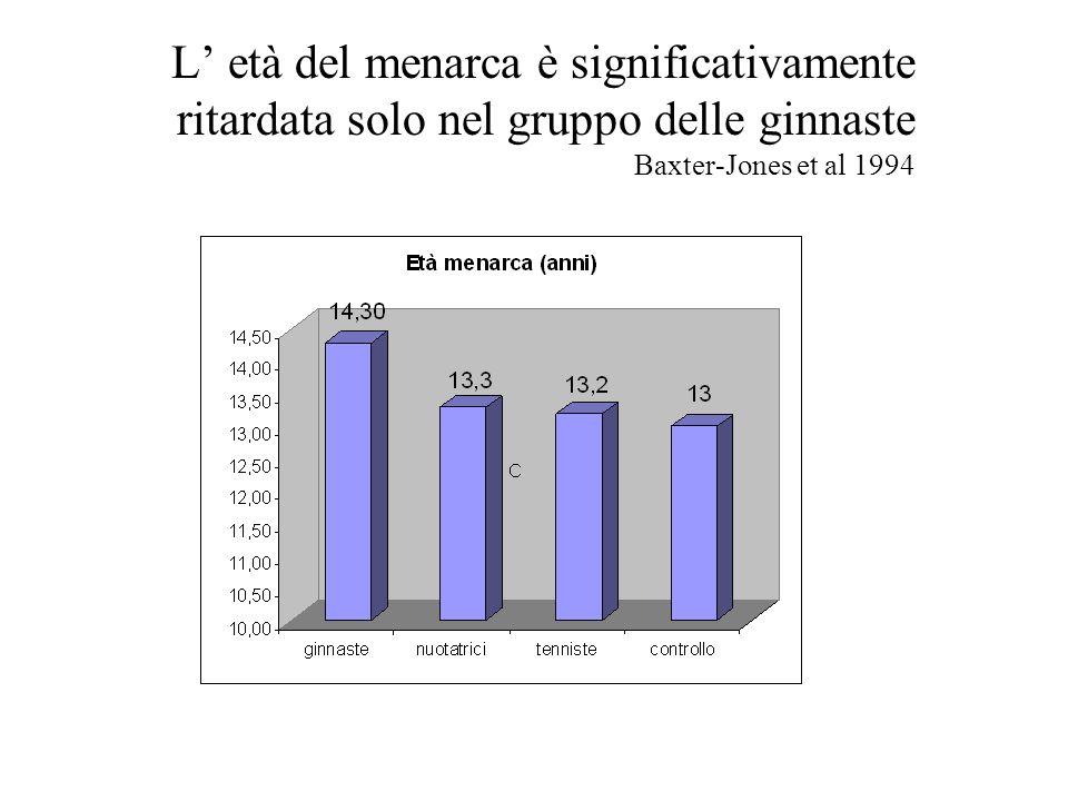 L' età del menarca è significativamente ritardata solo nel gruppo delle ginnaste Baxter-Jones et al 1994