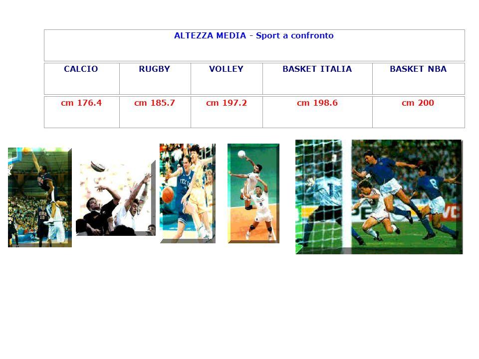ALTEZZA MEDIA - Sport a confronto