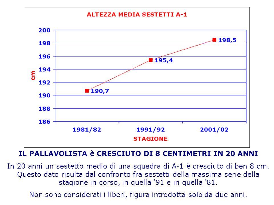 IL PALLAVOLISTA è CRESCIUTO DI 8 CENTIMETRI IN 20 ANNI