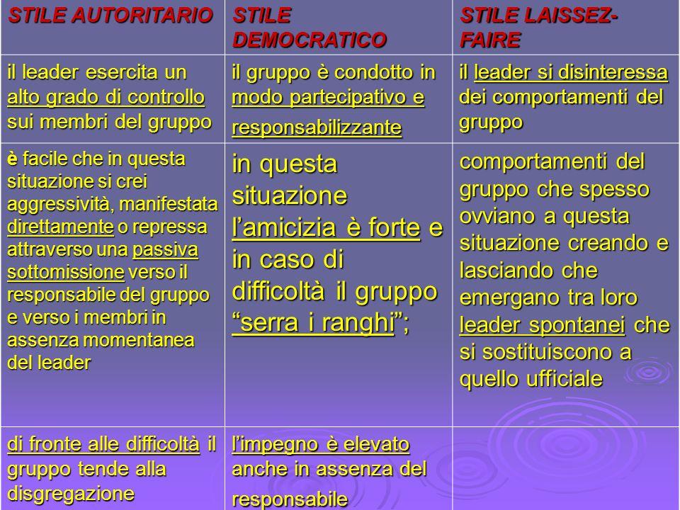 STILE AUTORITARIO STILE DEMOCRATICO. STILE LAISSEZ-FAIRE. il leader esercita un alto grado di controllo sui membri del gruppo.