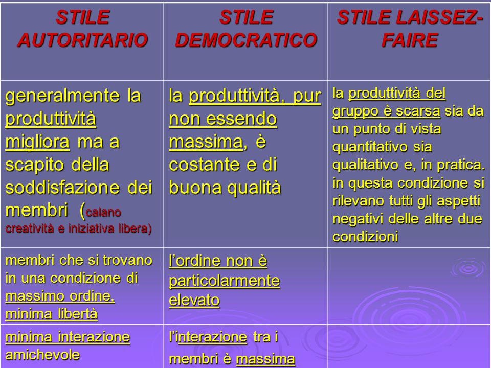 STILE AUTORITARIO STILE DEMOCRATICO STILE LAISSEZ-FAIRE
