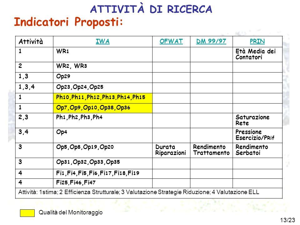 Indicatori Proposti: ATTIVITÀ DI RICERCA Attività IWA OFWAT DM 99/97