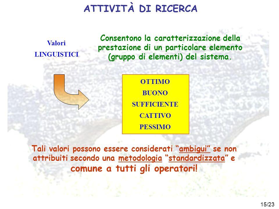 ATTIVITÀ DI RICERCA Consentono la caratterizzazione della prestazione di un particolare elemento (gruppo di elementi) del sistema.