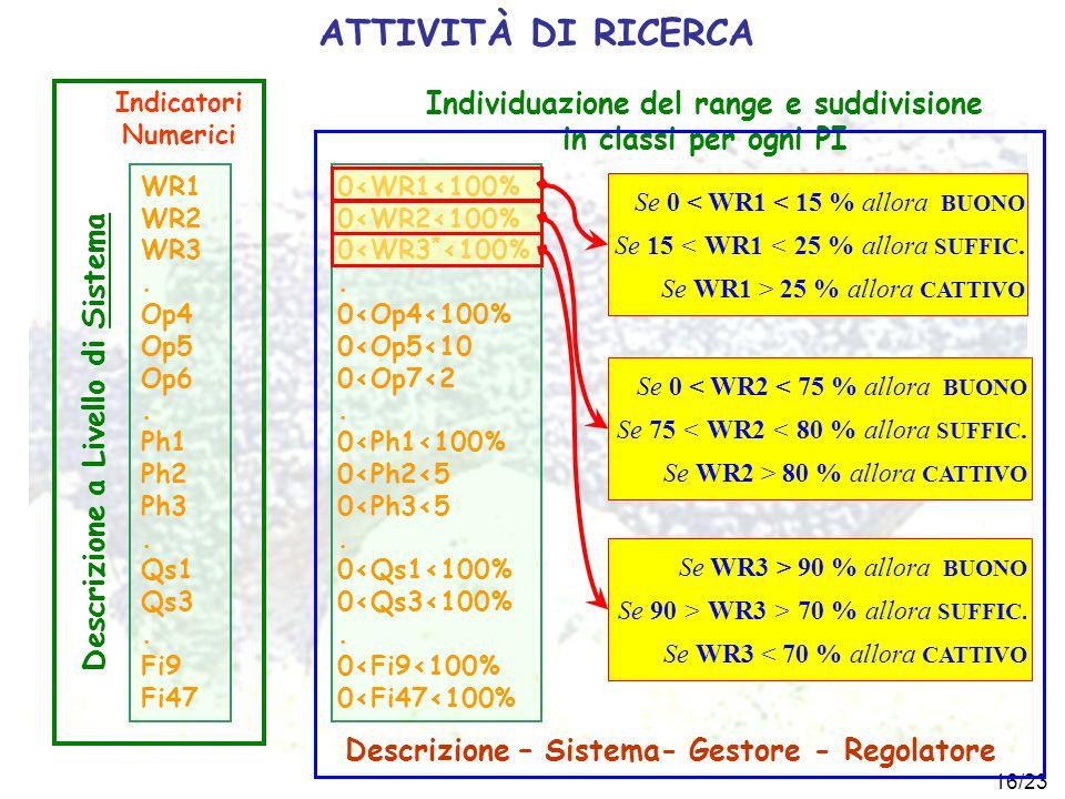 ATTIVITÀ DI RICERCA Indicatori Numerici. Individuazione del range e suddivisione in classi per ogni PI.