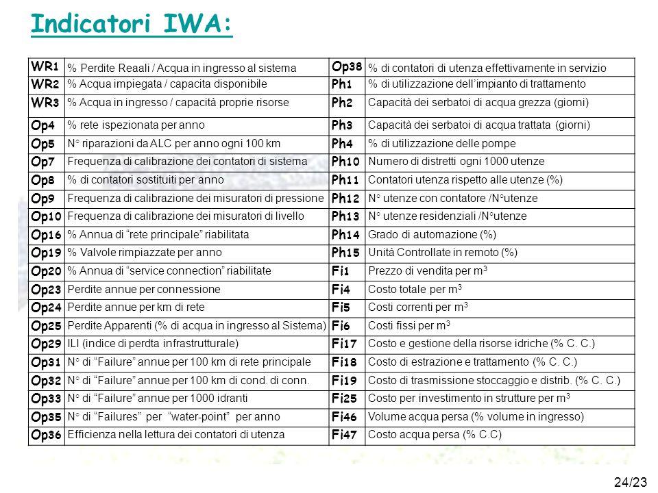 Indicatori IWA: WR1 Op38 WR2 Ph1 WR3 Ph2 Op4 Ph3 Op5 Ph4 Op7 Ph10 Op8