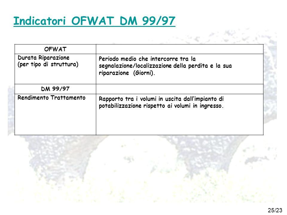 Indicatori OFWAT DM 99/97 OFWAT Durata Riparazione