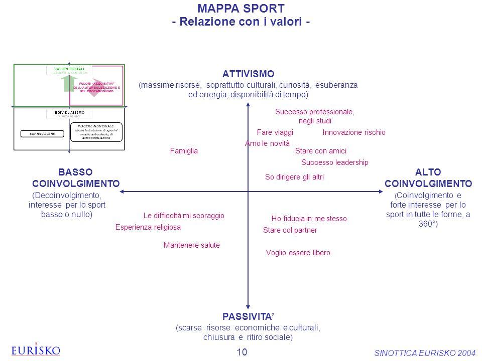 - Relazione con i valori -