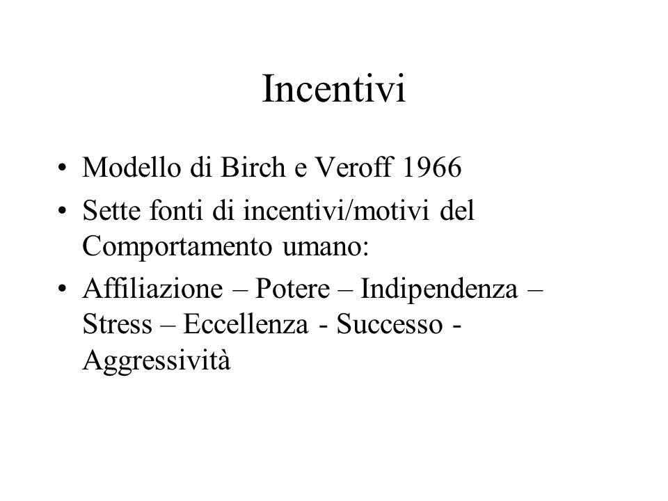 Incentivi Modello di Birch e Veroff 1966
