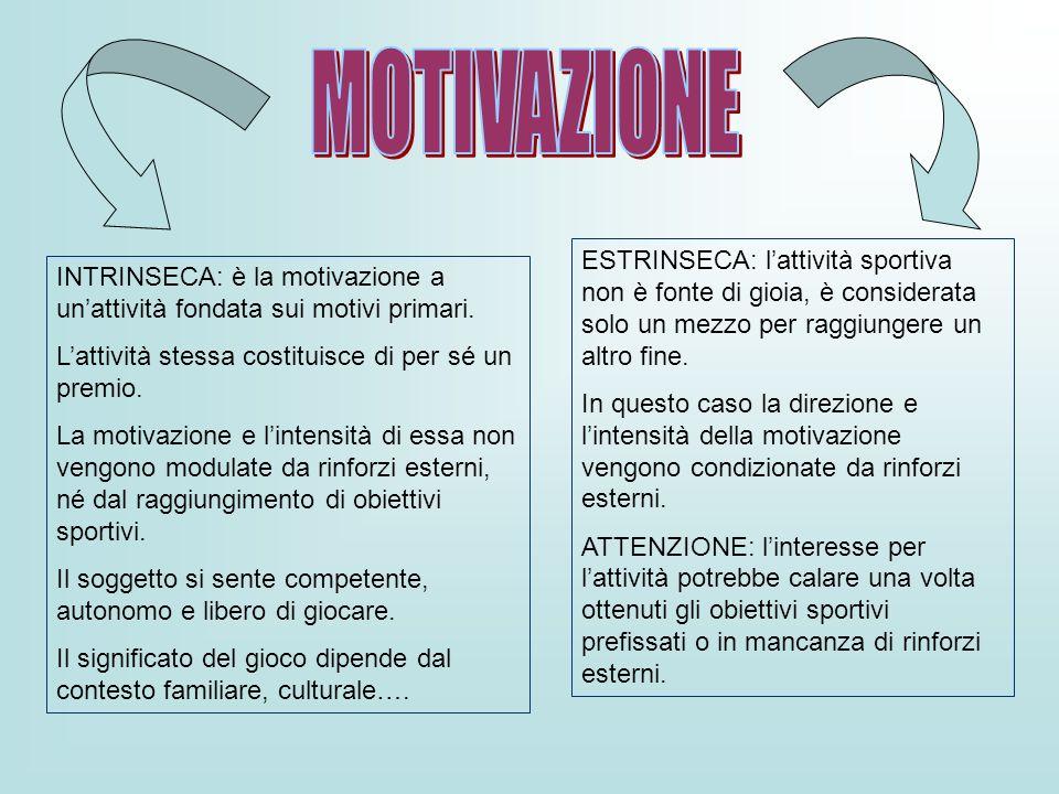 MOTIVAZIONE ESTRINSECA: l'attività sportiva non è fonte di gioia, è considerata solo un mezzo per raggiungere un altro fine.