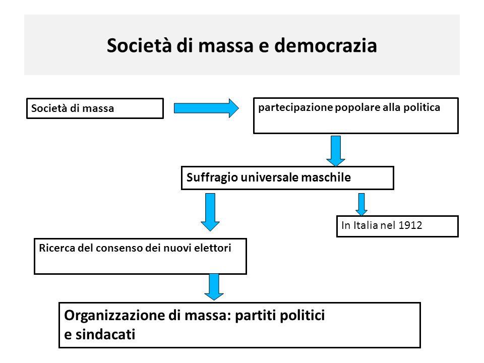 Società di massa e democrazia