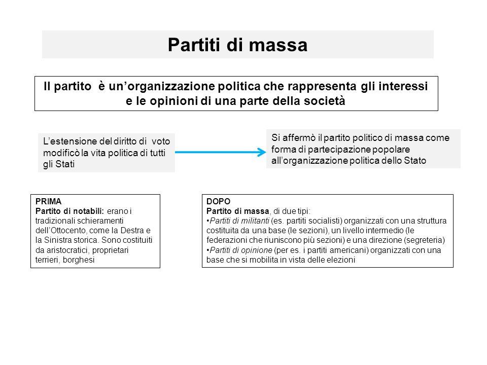 Partiti di massa Il partito è un'organizzazione politica che rappresenta gli interessi e le opinioni di una parte della società.