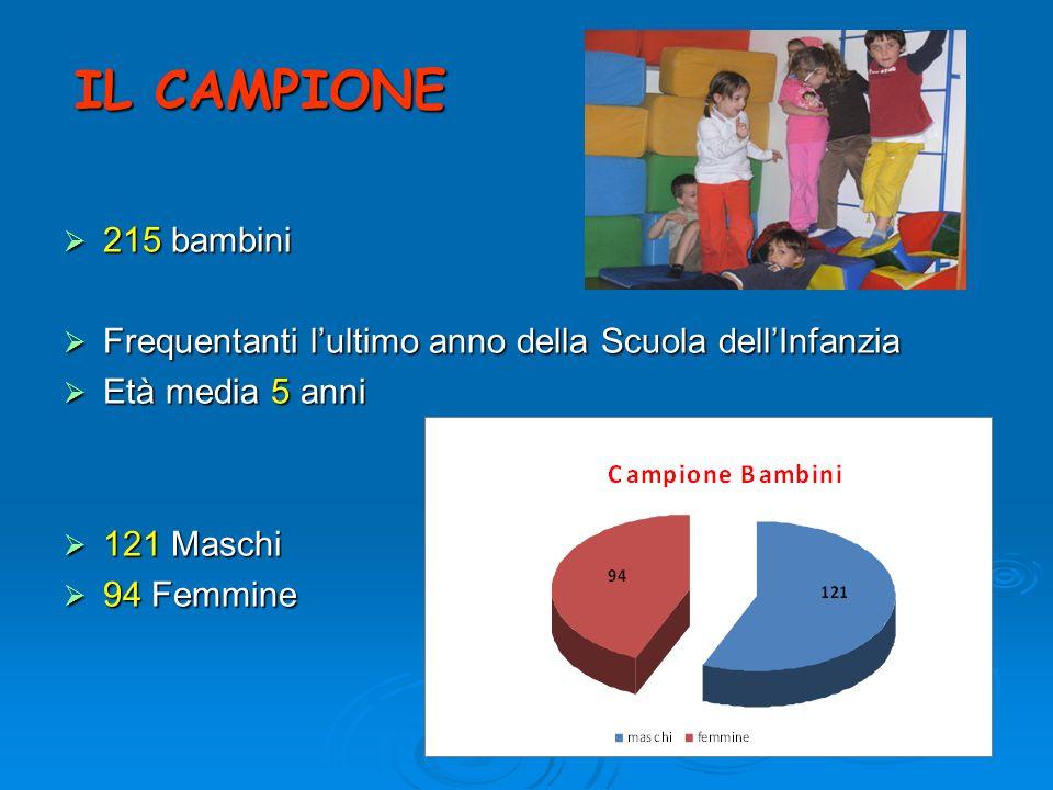 IL CAMPIONE 215 bambini. Frequentanti l'ultimo anno della Scuola dell'Infanzia. Età media 5 anni.