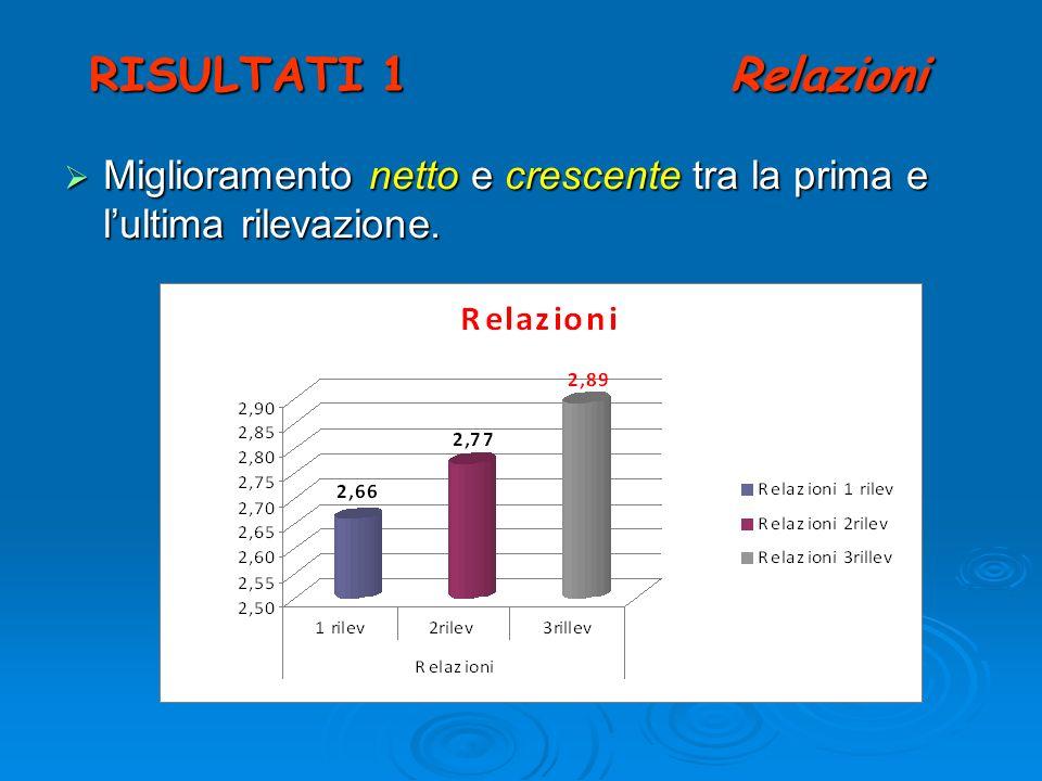 RISULTATI 1 Relazioni Miglioramento netto e crescente tra la prima e l'ultima rilevazione.