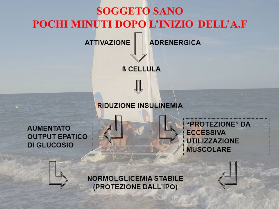 SOGGETO SANO POCHI MINUTI DOPO L'INIZIO DELL'A.F
