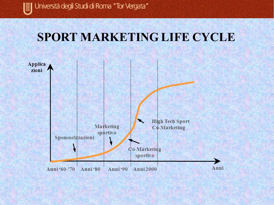 SPORT MARKETING LIFE CYCLE