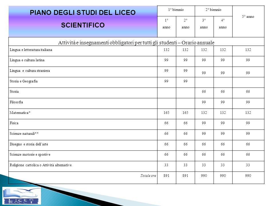 PIANO DEGLI STUDI DEL LICEO SCIENTIFICO