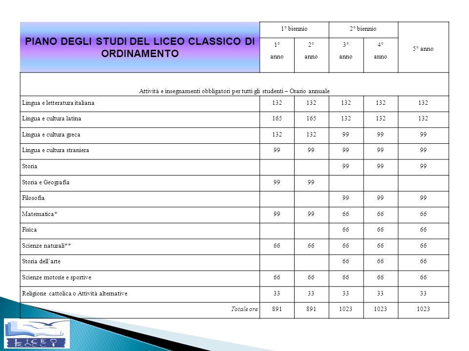 PIANO DEGLI STUDI DEL LICEO CLASSICO DI ORDINAMENTO