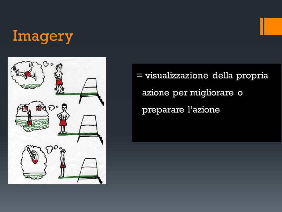 Imagery = visualizzazione della propria azione per migliorare o preparare l'azione
