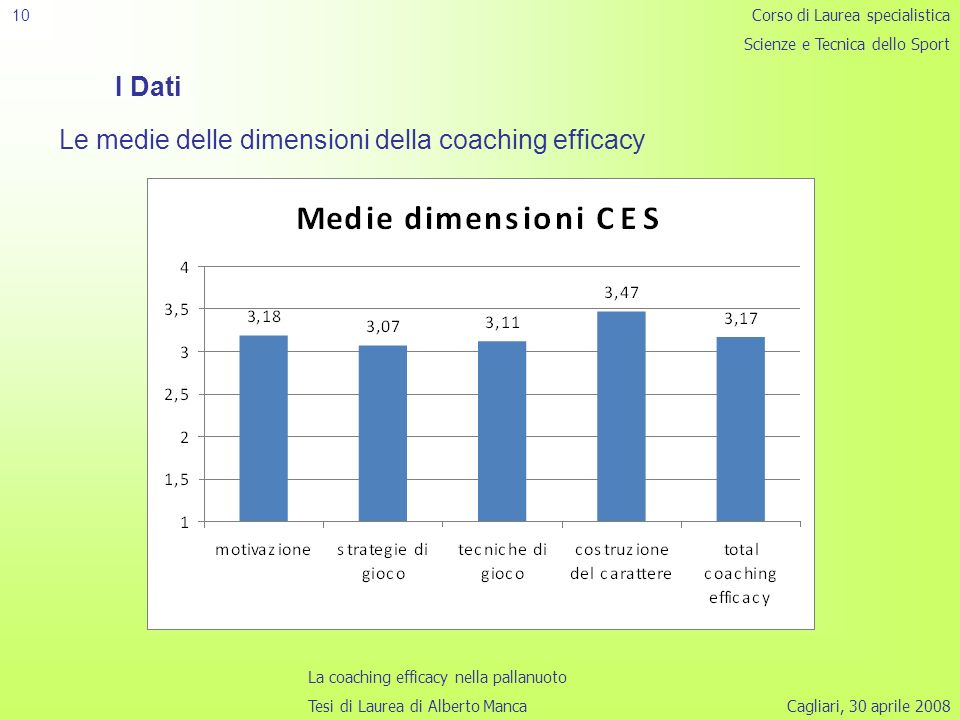 Le medie delle dimensioni della coaching efficacy