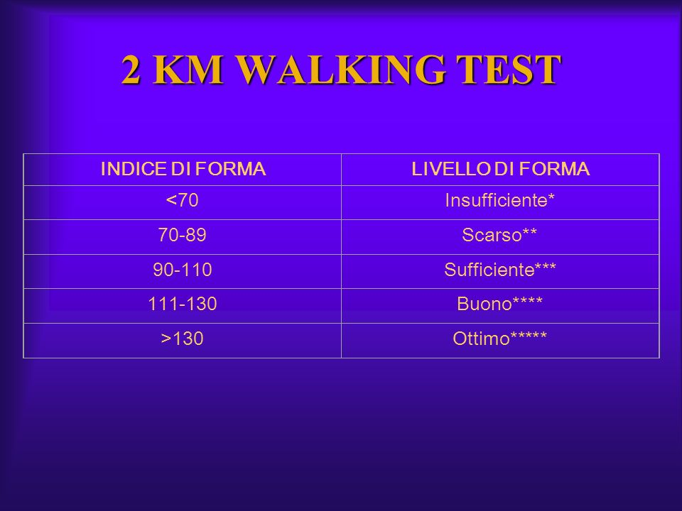 2 KM WALKING TEST INDICE DI FORMA LIVELLO DI FORMA <70