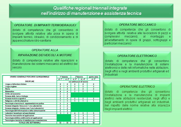 Qualifiche regionali triennali integrate
