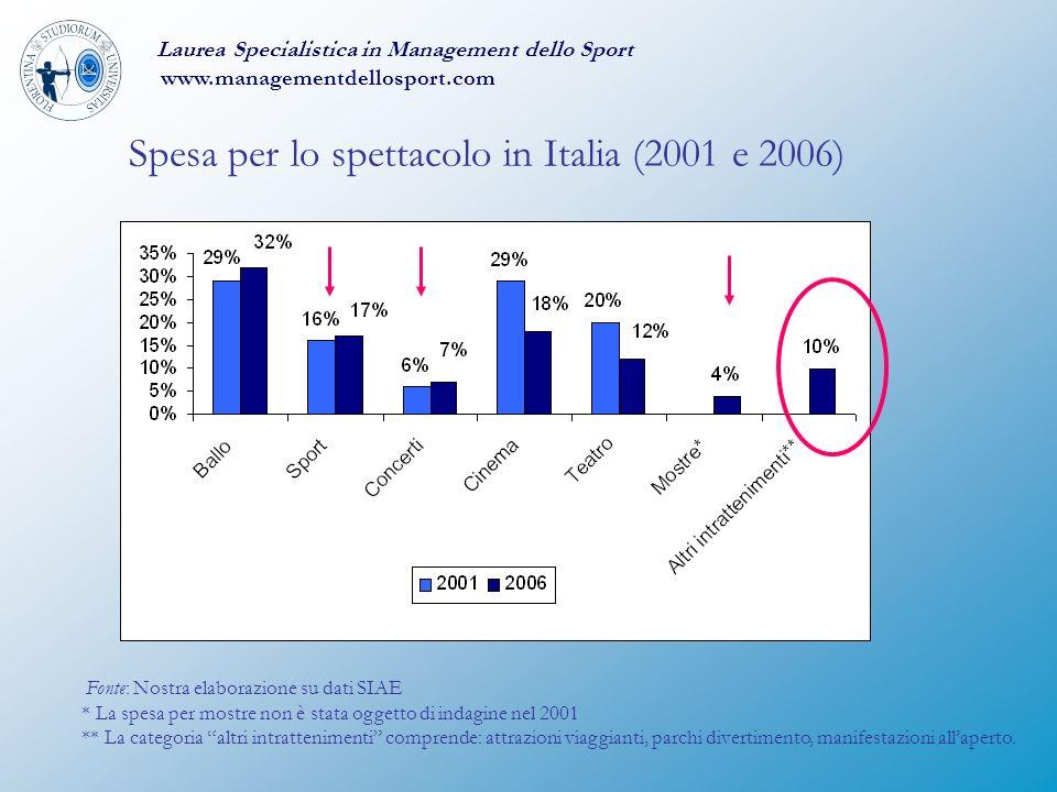 Spesa per lo spettacolo in Italia (2001 e 2006)