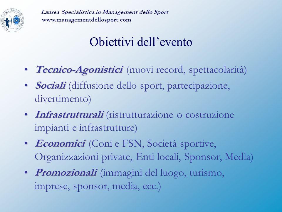 Obiettivi dell'evento